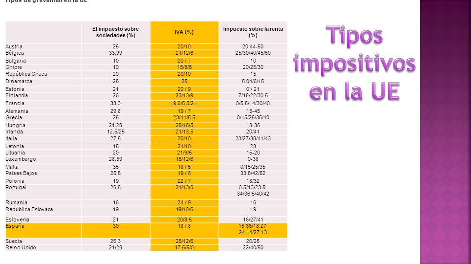 El impuesto sobre sociedades (%) IVA (%) Impuesto sobre la renta (%) Austria2520/1020.44-50 Bélgica33,9921/12/625/30/40/45/50 Bulgaria1020 / 710 Chipre1015/8/520/25/30 República Checa2020/1015 Dinamarca25 5.04/6/15 Estonia2120 / 90 / 21 Finlandia2623/13/97/18/22/30.5 Francia33.319.6/5.5/2.10/5.5/14/30/40 Alemania29.819 / 715-45 Grecia2523/11/5.50/15/25/35/40 Hungría21.2825/18/518-36 Irlanda12.5/2521/13.520/41 Italia27.520/1023/27/38/41/43 Letonia1521/1023 Lituania2021/9/515-20 Luxemburgo28.5915/12/60-38 Malta3518 / 50/15/25/35 Países Bajos25.519 / 633.5/42/52 Polonia1922 / 718/32 Portugal26.521/13/60.5/13/23.5 34/36.5/40/42 Rumania1624 / 916 República Eslovaca1919/10/619 Eslovenia2120/8.516/27/41 España3018 / 815.66/18.27 24.14/27.13 Suecia26.325/12/620/25 Reino Unido21/2817.5/5/022/40/50 Tipos de gravamen en la UE