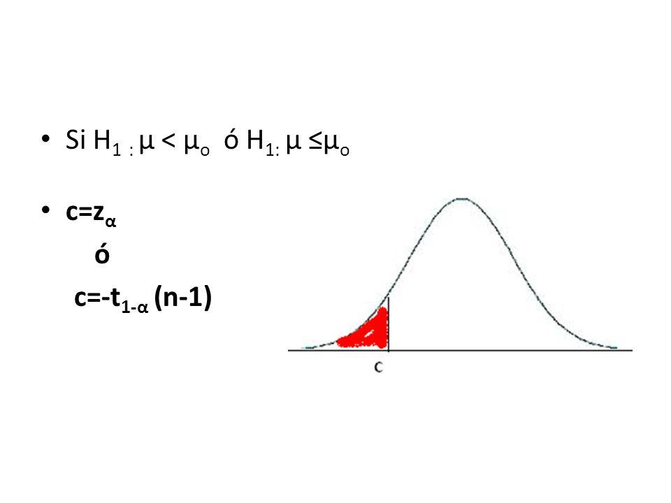Si H 1 : µ < µ o ó H 1: µ µ o c=z α ó c=-t 1-α (n-1)