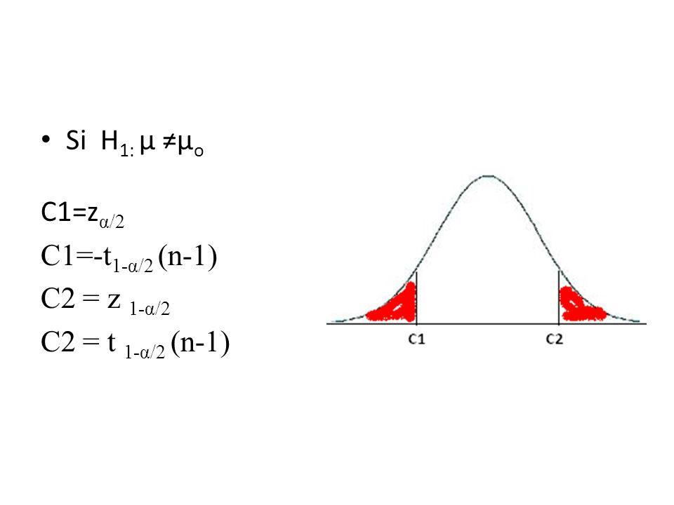Si H 1: µ µ o C1=z α/2 C1=-t 1-α/2 (n-1) C2 = z 1-α/2 C2 = t 1-α/2 (n-1)