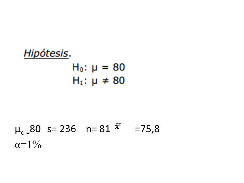 µ o = 80 s= 236 n= 81 =75,8 α=1%