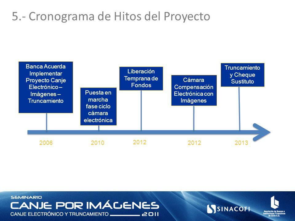 5.- Cronograma de Hitos del Proyecto Puesta en marcha fase ciclo cámara electrónica 2010200620122013 Banca Acuerda Implementar Proyecto Canje Electrón