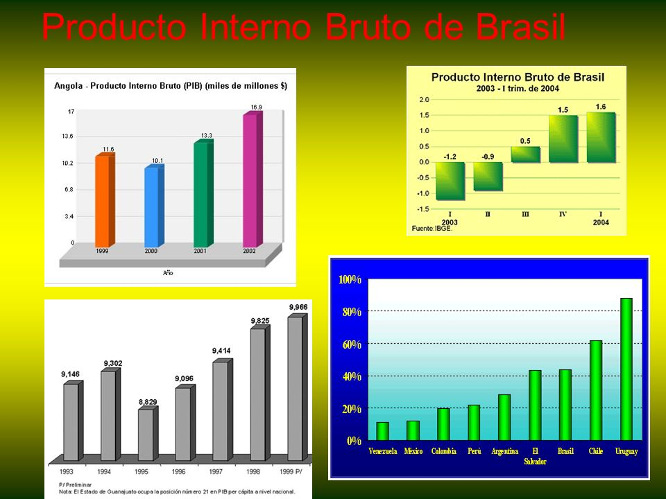 Producto Interno Bruto de Brasil