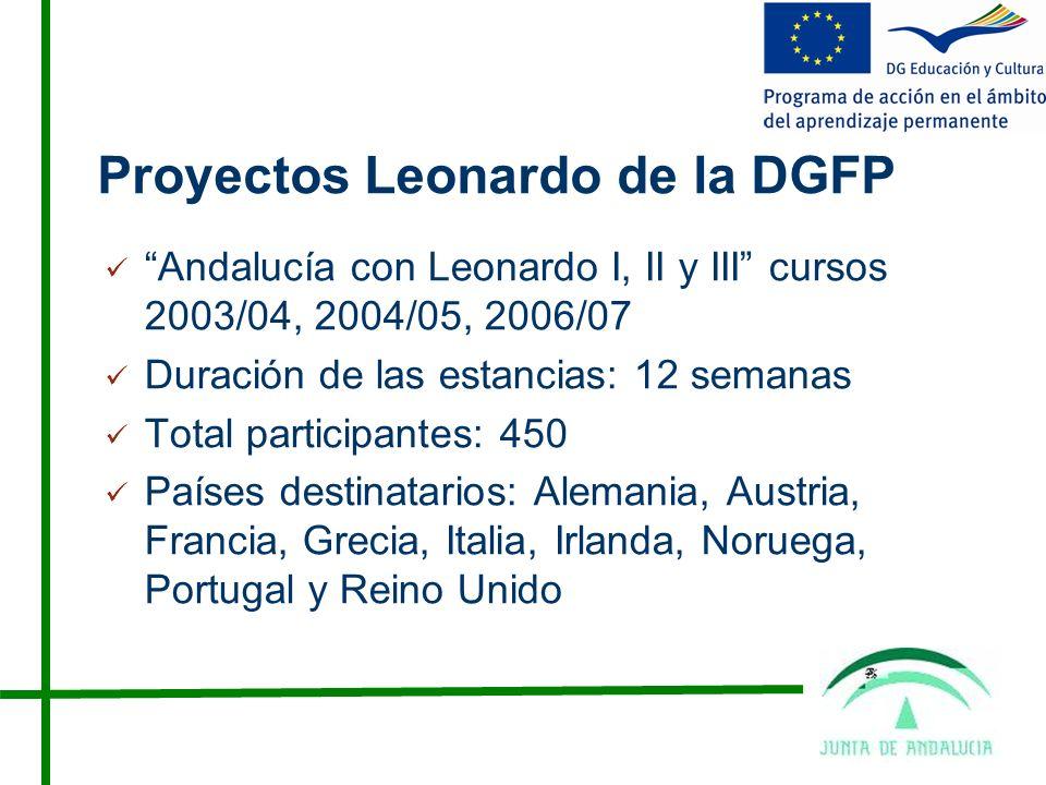 Proyectos Leonardo de la DGFP Andalucía con Leonardo I, II y III cursos 2003/04, 2004/05, 2006/07 Duración de las estancias: 12 semanas Total participantes: 450 Países destinatarios: Alemania, Austria, Francia, Grecia, Italia, Irlanda, Noruega, Portugal y Reino Unido