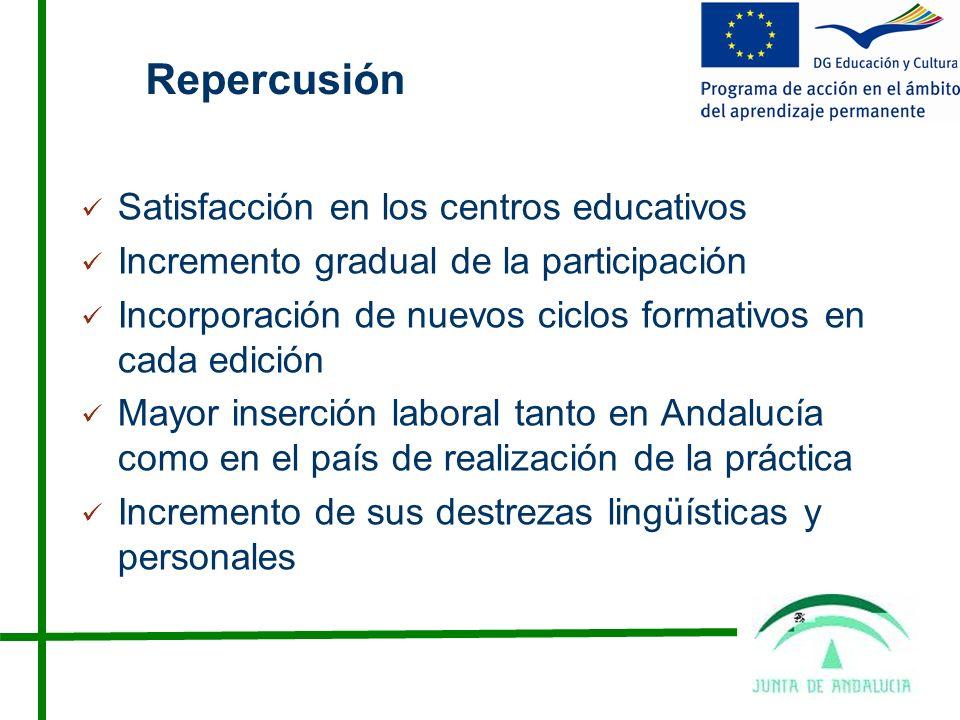 Repercusión Satisfacción en los centros educativos Incremento gradual de la participación Incorporación de nuevos ciclos formativos en cada edición Mayor inserción laboral tanto en Andalucía como en el país de realización de la práctica Incremento de sus destrezas lingüísticas y personales