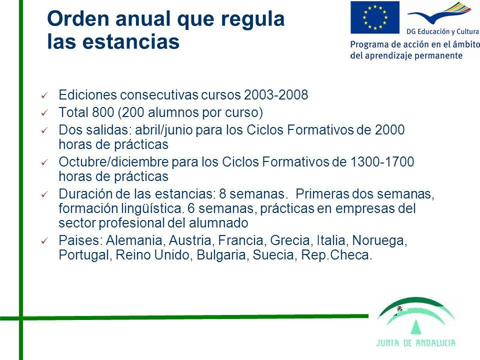 Procedimiento Convocatoria pública en BOJA en la actualidad Orden de 7 de abril de 2008, BOJA nº 89 Presentación de solicitudes en el centro del 12 al 31 de enero de 2008 Preferencia alumnado de ciclos bilingües y centros con proyectos Leonardo propios que no hayan sido seleccionados