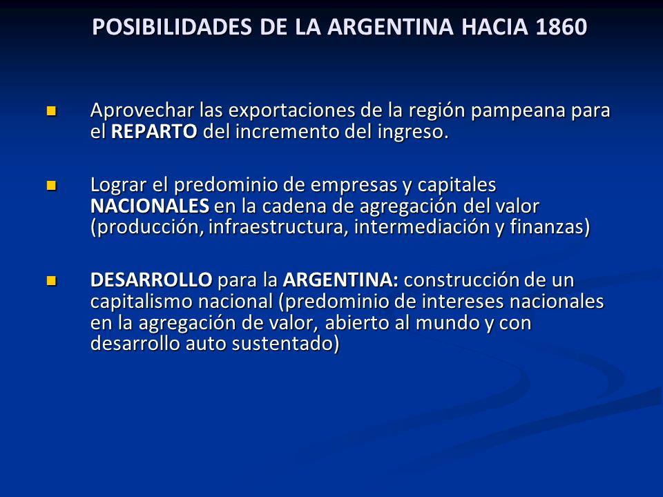 POSIBILIDADES DE LA ARGENTINA HACIA 1860 Aprovechar las exportaciones de la región pampeana para el REPARTO del incremento del ingreso. Aprovechar las