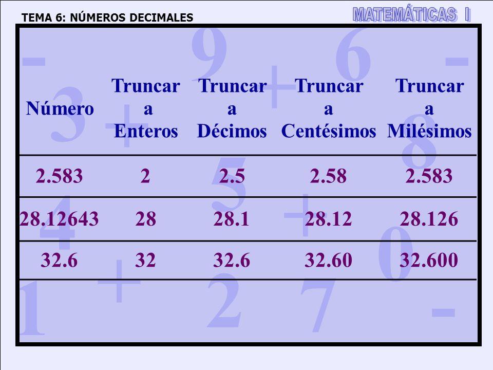 1 4 3 5 2 6 7 8 9 0 + + + + - - - TEMA 6: NÚMEROS DECIMALES Número Truncar a Enteros Truncar a Décimos Truncar a Centésimos Truncar a Milésimos 2.58322.52.582.583 28.126432828.128.1228.126 32.63232.632.6032.600