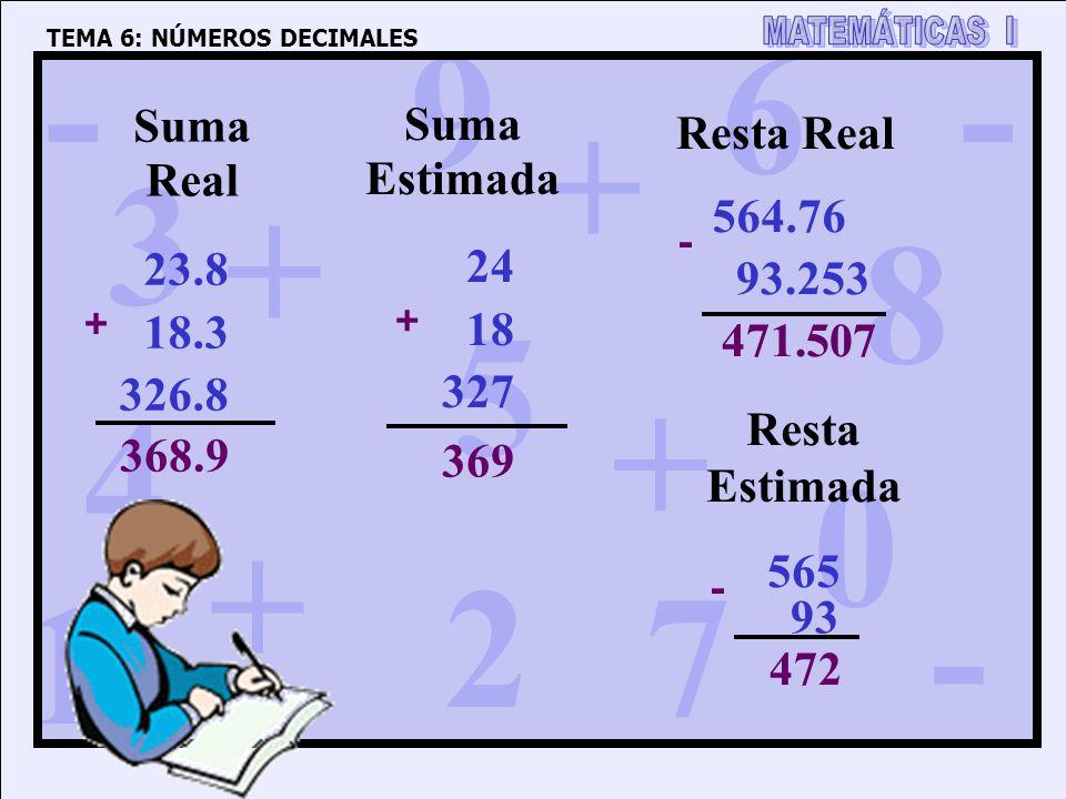 1 4 3 5 2 6 7 8 9 0 + + + + - - - TEMA 6: NÚMEROS DECIMALES 472 Suma Real Suma Estimada 23.8 18.3 326.8 368.9 + 24 18 327 369 + Resta Real Resta Estimada 564.76 93.253 - 471.507 565 93 -