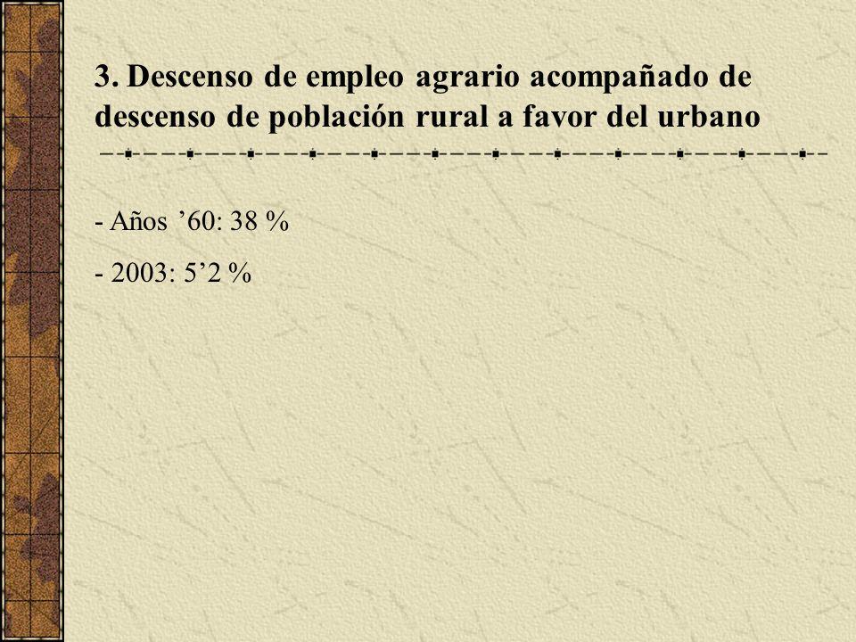 3. Descenso de empleo agrario acompañado de descenso de población rural a favor del urbano - Años 60: 38 % - 2003: 52 %