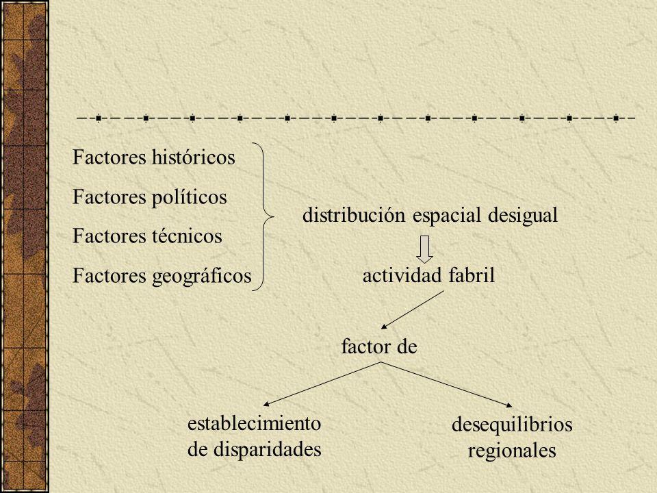 Factores históricos Factores políticos Factores técnicos Factores geográficos distribución espacial desigual actividad fabril factor de establecimiento de disparidades desequilibrios regionales