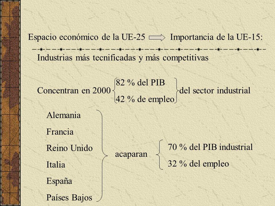 Espacio económico de la UE-25Importancia de la UE-15: Industrias más tecnificadas y más competitivas Concentran en 2000 del sector industrial 82 % del PIB 42 % de empleo Alemania Francia Reino Unido Italia España Países Bajos acaparan 70 % del PIB industrial 32 % del empleo
