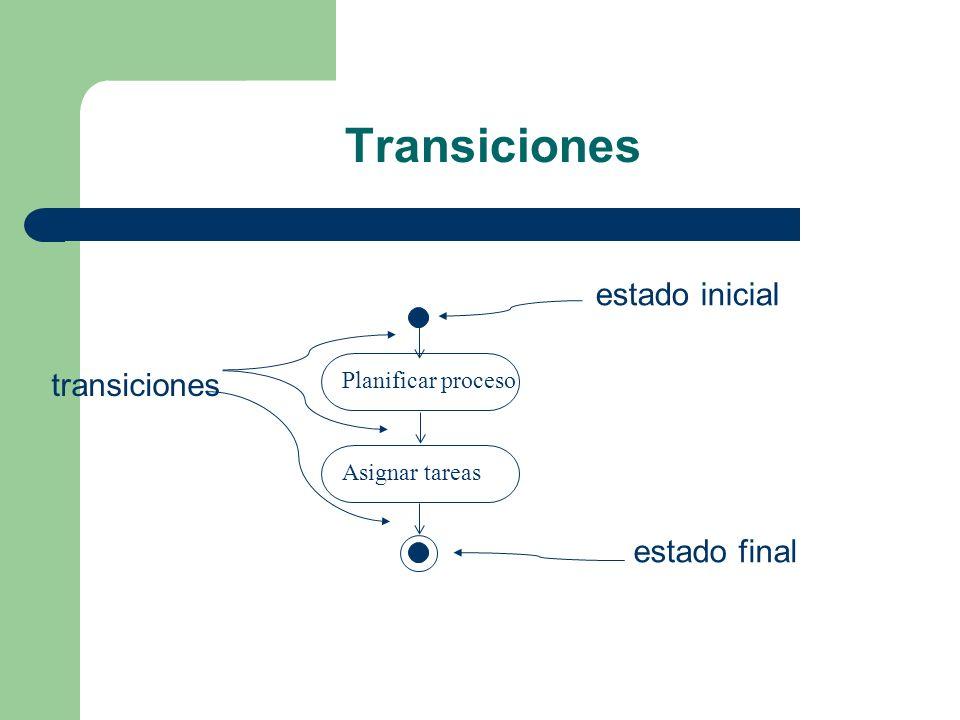 Transiciones Planificar procesoAsignar tareas estado final estado inicial transiciones