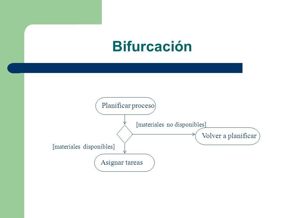 Bifurcación Planificar procesoAsignar tareas [materiales disponibles] Volver a planificar [materiales no disponibles]