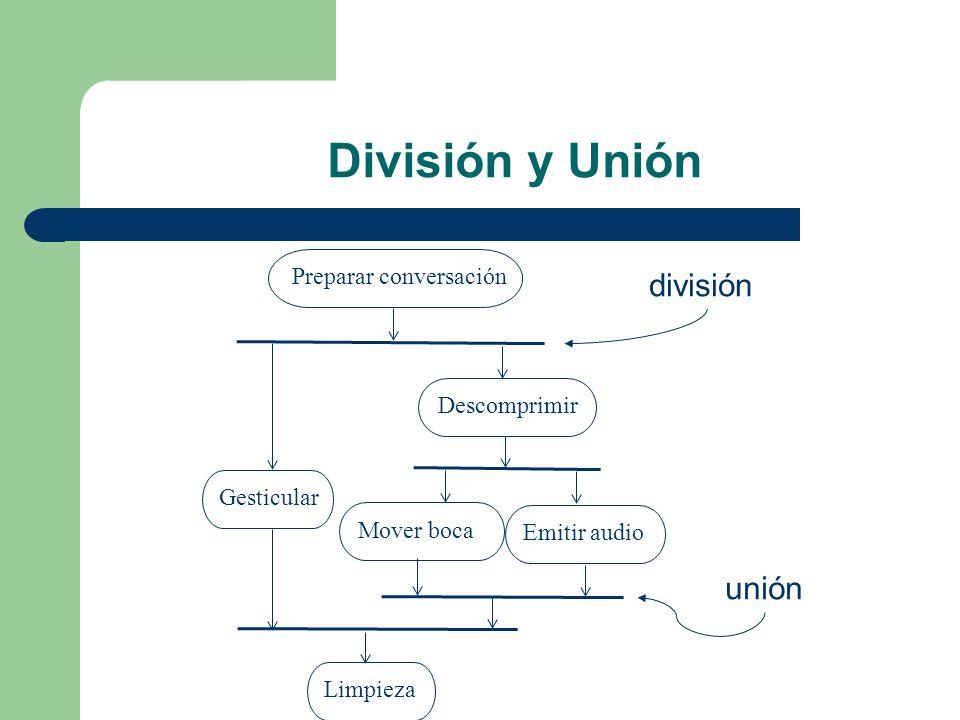 División y Unión Preparar conversaciónLimpiezaEmitir audioGesticularDescomprimirMover boca división unión