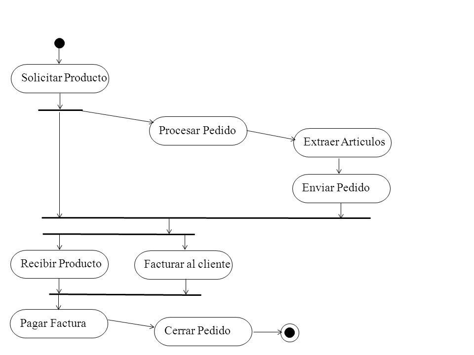 Solicitar ProductoProcesar PedidoExtraer ArticulosEnviar PedidoRecibir ProductoFacturar al clientePagar FacturaCerrar Pedido