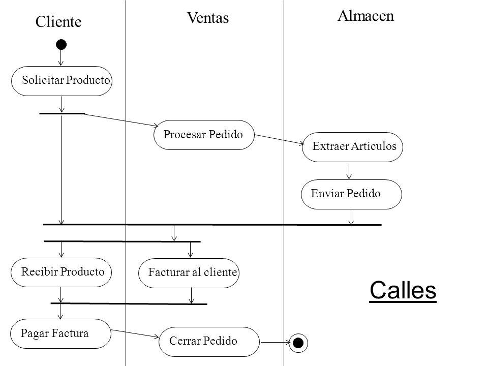Cliente Ventas Almacen Solicitar ProductoProcesar PedidoExtraer ArticulosEnviar PedidoRecibir ProductoFacturar al clientePagar FacturaCerrar Pedido Ca