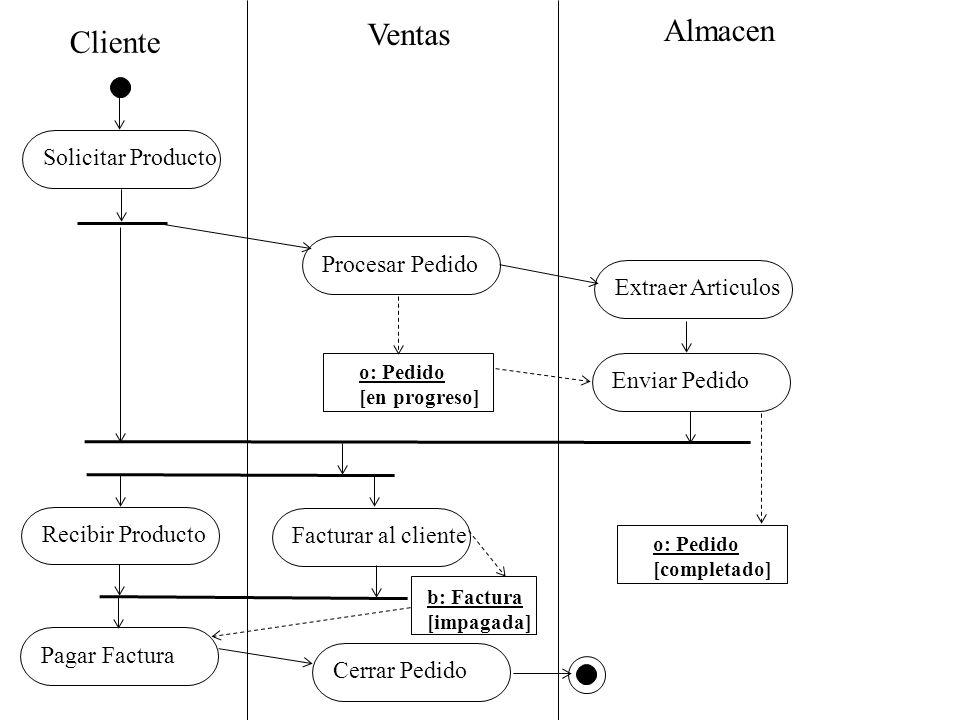 Cliente Ventas Almacen Solicitar ProductoProcesar PedidoExtraer ArticulosEnviar PedidoRecibir ProductoFacturar al clientePagar FacturaCerrar Pedido o: