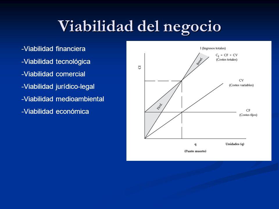 Viabilidad del negocio -Viabilidad financiera -Viabilidad tecnológica -Viabilidad comercial -Viabilidad jurídico-legal -Viabilidad medioambiental -Via