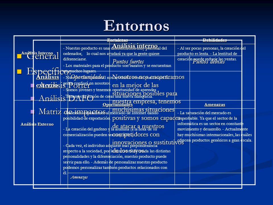 Entornos General General Específico: Específico: Análisis Porter Análisis Porter Análisis DAFO Análisis DAFO Matriz de impactos Matriz de impactos Aná