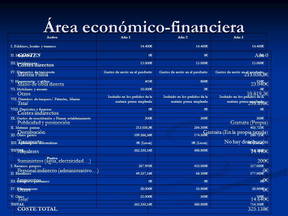 Área económico-financiera COSTESAño 0 Costes directos Materia Prima213.038,8 Mano de obra directa23.040 Otros59.819,2 Total295.898 Costes indirectos P