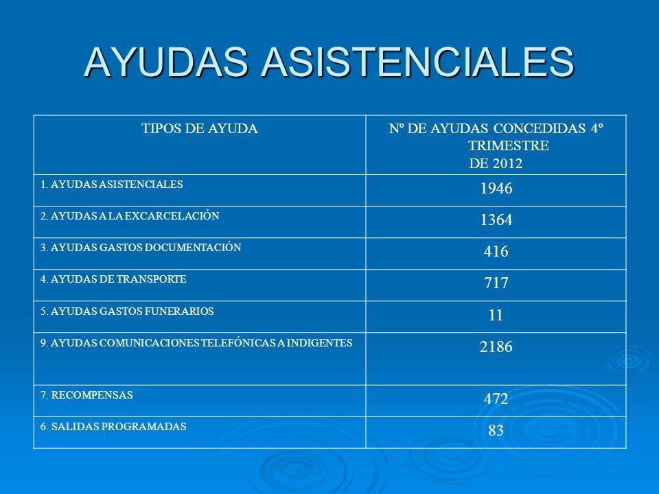 AYUDAS ASISTENCIALES TIPOS DE AYUDANº DE AYUDAS CONCEDIDAS 4º TRIMESTRE DE 2012 1. AYUDAS ASISTENCIALES 1946 2. AYUDAS A LA EXCARCELACIÓN 1364 3. AYUD