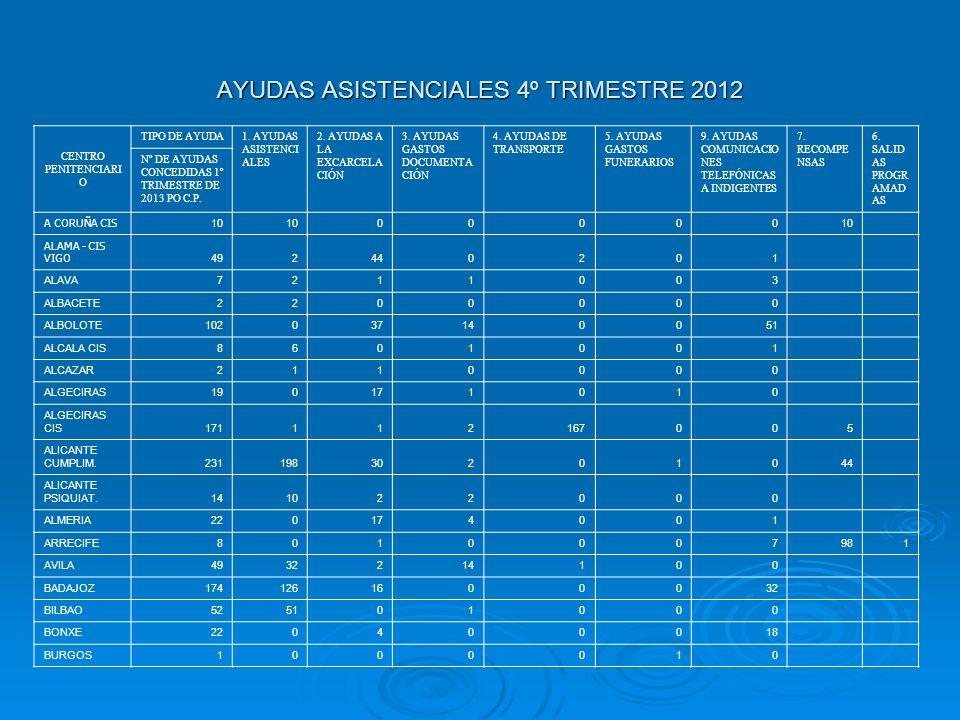 AYUDAS ASISTENCIALES 4º TRIMESTRE 2012 CENTRO PENITENCIARI O TIPO DE AYUDA 1. AYUDAS ASISTENCI ALES 2. AYUDAS A LA EXCARCELA CIÓN 3. AYUDAS GASTOS DOC