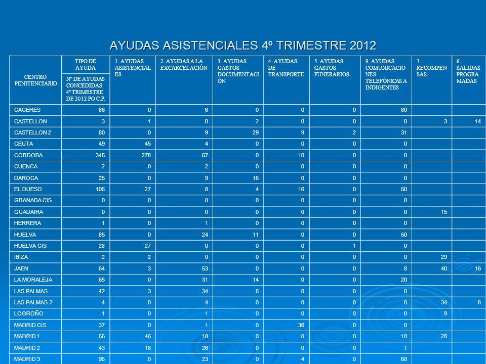 AYUDAS ASISTENCIALES 4º TRIMESTRE 2012 CENTRO PENITENCIARIO TIPO DE AYUDA 1. AYUDAS ASISTENCIAL ES 2. AYUDAS A LA EXCARCELACIÓN 3. AYUDAS GASTOS DOCUM