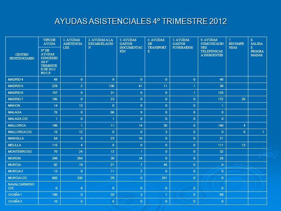 AYUDAS ASISTENCIALES 4º TRIMESTRE 2012 CENTRO PENITENCIARIO TIPO DE AYUDA 1. AYUDAS ASISTENCIA LES 2. AYUDAS A LA EXCARCELACIÓ N 3. AYUDAS GASTOS DOCU