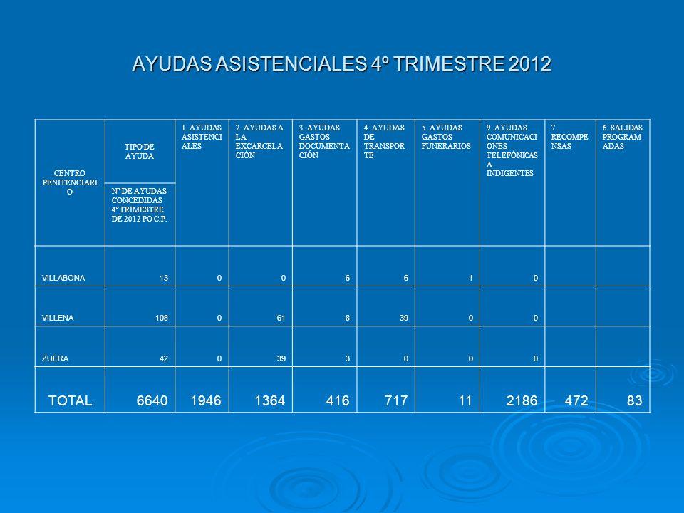 AYUDAS ASISTENCIALES 4º TRIMESTRE 2012 CENTRO PENITENCIARI O TIPO DE AYUDA 1.