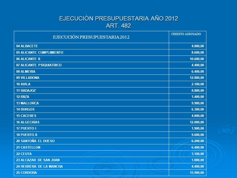 EJECUCIÓN PRESUPUESTARIA AÑO 2012 ART. 482 EJECUCIÓN PRESUPUESTARIA 2012 CREDITO ASIGNADO 04 ALBACETE4.000,00 05 ALICANTE CUMPLIMIENTO8.600,00 06 ALIC