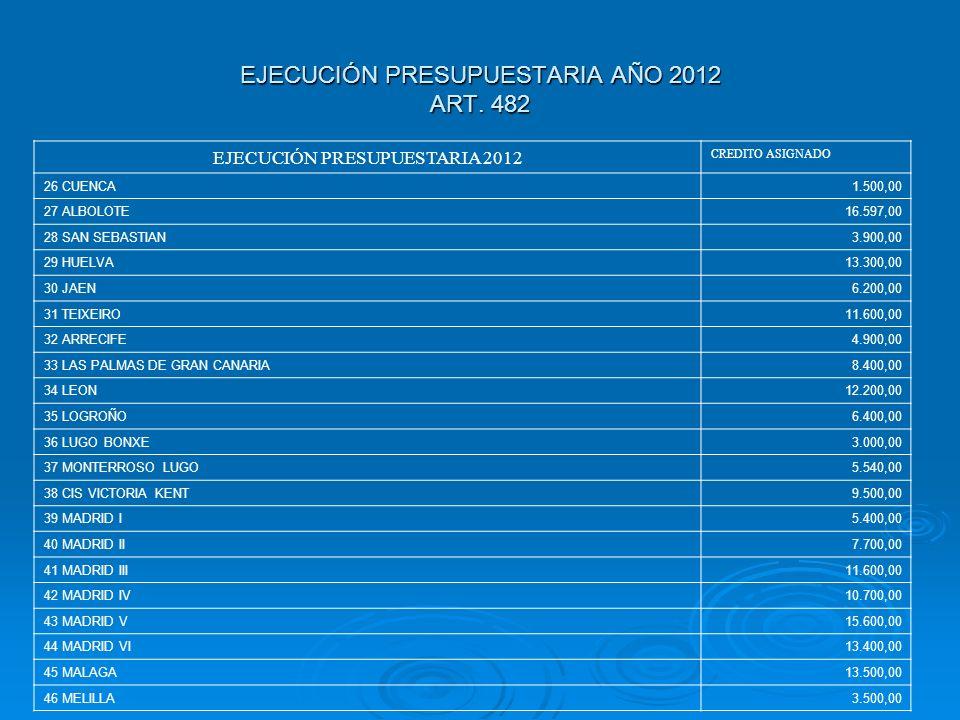 EJECUCIÓN PRESUPUESTARIA AÑO 2012 ART. 482 EJECUCIÓN PRESUPUESTARIA 2012 CREDITO ASIGNADO 26 CUENCA1.500,00 27 ALBOLOTE16.597,00 28 SAN SEBASTIAN3.900