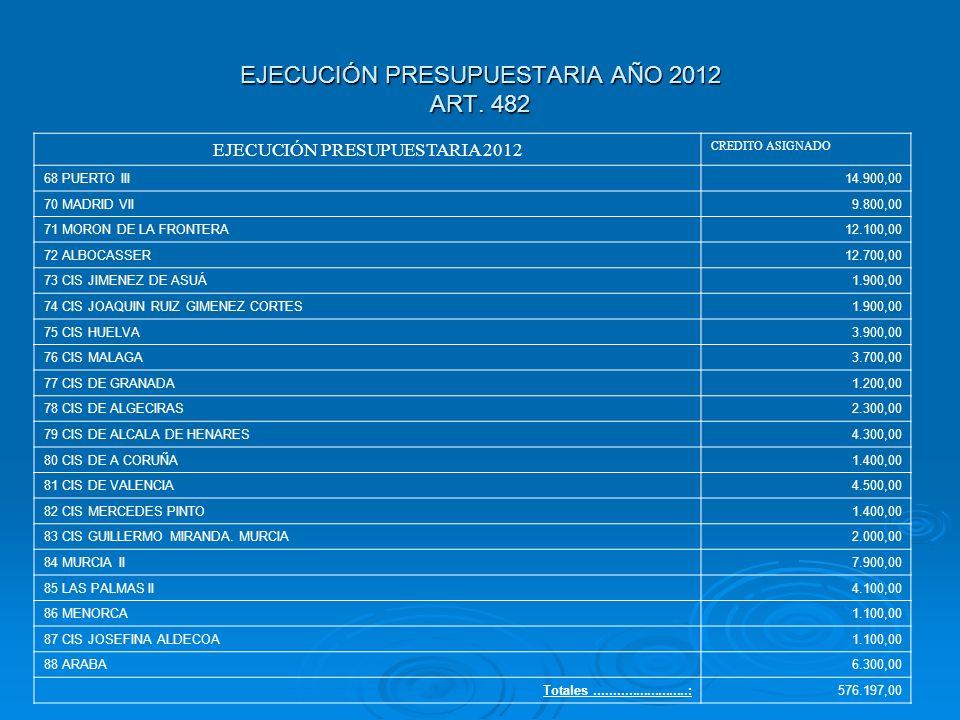EJECUCIÓN PRESUPUESTARIA AÑO 2012 ART. 482 EJECUCIÓN PRESUPUESTARIA 2012 CREDITO ASIGNADO 68 PUERTO III14.900,00 70 MADRID VII9.800,00 71 MORON DE LA