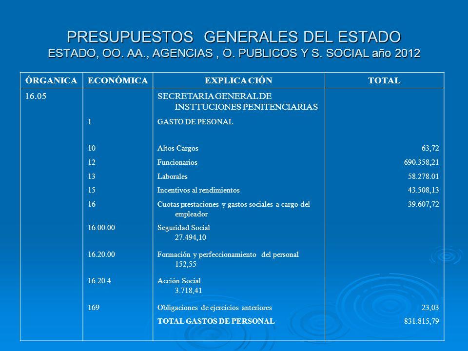 PRESUPUESTOS GENERALES DEL ESTADO ESTADO, OO. AA., AGENCIAS, O. PUBLICOS Y S. SOCIAL año 2012 ÓRGANICAECONÓMICAEXPLICA CIÓNTOTAL 16.05SECRETARIA GENER