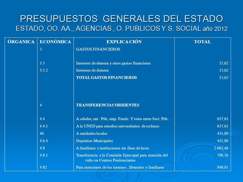 PRESUPUESTOS GENERALES DEL ESTADO ESTADO, OO. AA., AGENCIAS, O. PUBLICOS Y S. SOCIAL año 2012 ÓRGANICAECONÓMICAEXPLICA CIÓNTOTAL 3GASTOS FINANCIEROS 3