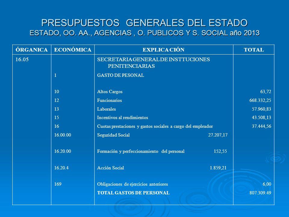 PRESUPUESTOS GENERALES DEL ESTADO ESTADO, OO. AA., AGENCIAS, O. PUBLICOS Y S. SOCIAL año 2013 ÓRGANICAECONÓMICAEXPLICA CIÓNTOTAL 16.05SECRETARIA GENER