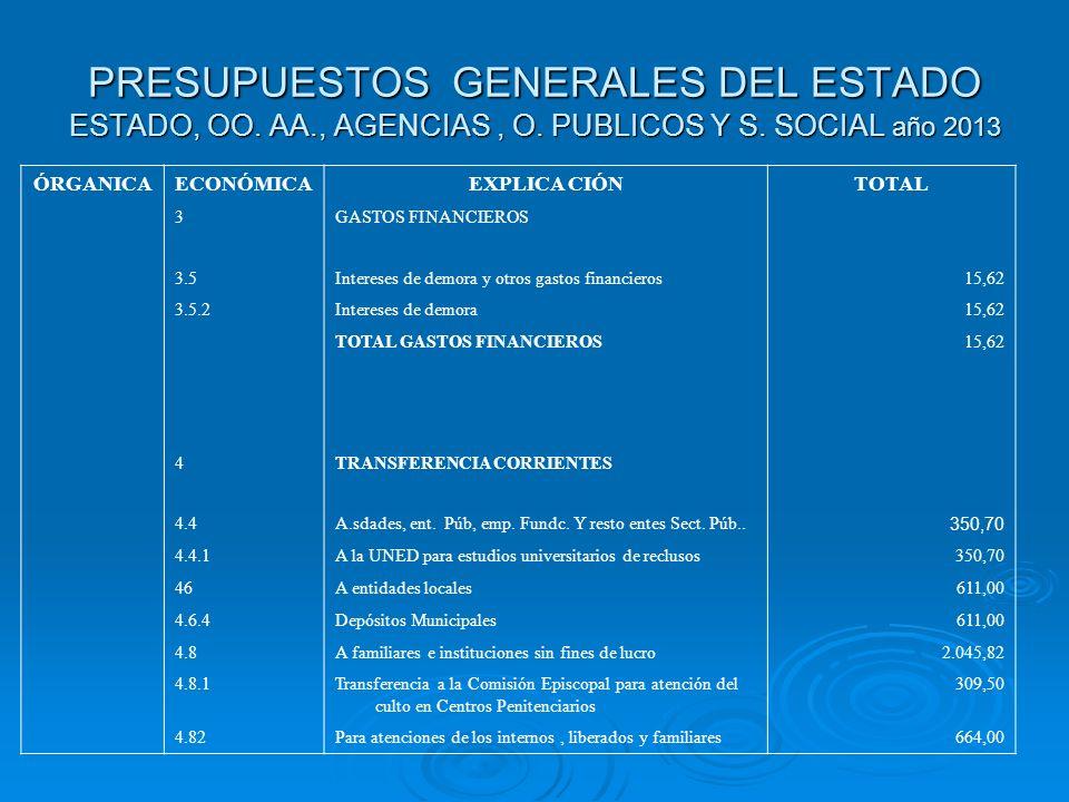 PRESUPUESTOS GENERALES DEL ESTADO ESTADO, OO. AA., AGENCIAS, O. PUBLICOS Y S. SOCIAL año 2013 ÓRGANICAECONÓMICAEXPLICA CIÓNTOTAL 3GASTOS FINANCIEROS 3