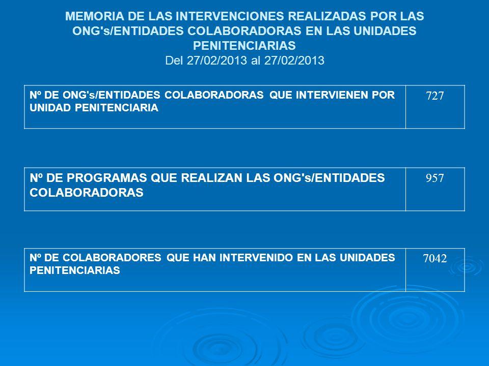 MEMORIA DE LAS INTERVENCIONES REALIZADAS POR LAS ONG s/ENTIDADES COLABORADORAS EN LAS UNIDADES PENITENCIARIAS Del 27/02/2013 al 27/02/2013 Nº DE ONG s/ENTIDADES COLABORADORAS QUE INTERVIENEN POR UNIDAD PENITENCIARIA 727 Nº DE PROGRAMAS QUE REALIZAN LAS ONG s/ENTIDADES COLABORADORAS 957 Nº DE COLABORADORES QUE HAN INTERVENIDO EN LAS UNIDADES PENITENCIARIAS 7042