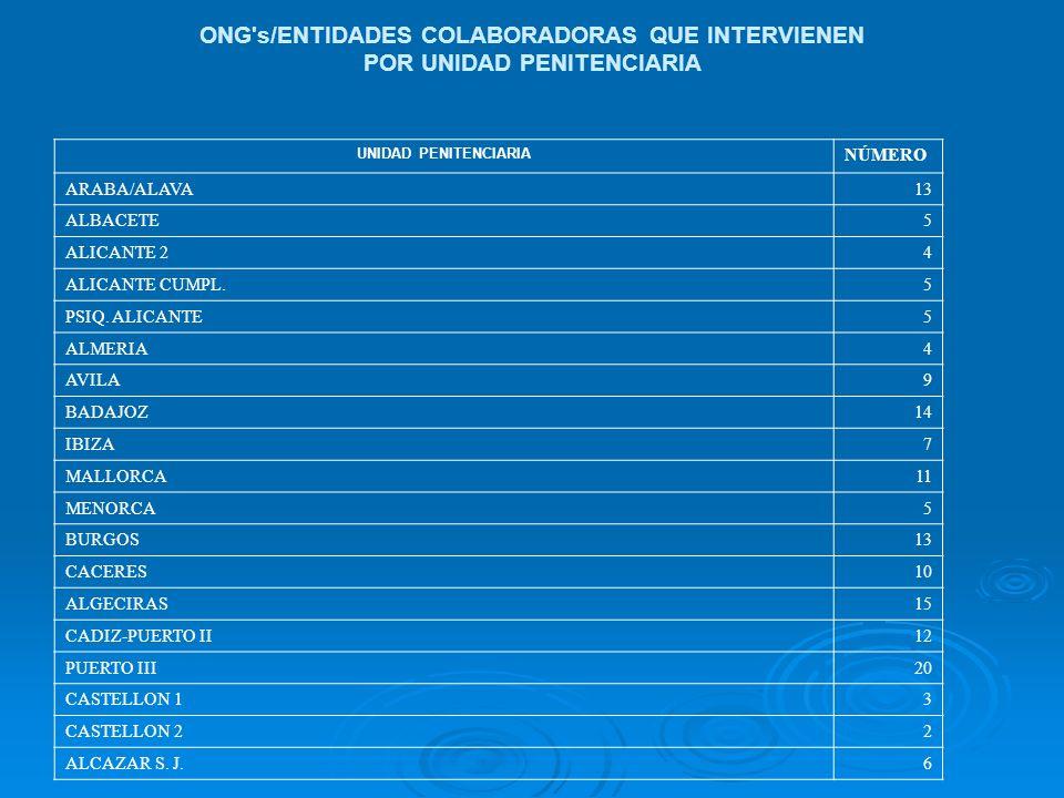 ONG s/ENTIDADES COLABORADORAS QUE INTERVIENEN POR UNIDAD PENITENCIARIA UNIDAD PENITENCIARIA NÚMERO ARABA/ALAVA13 ALBACETE5 ALICANTE 24 ALICANTE CUMPL.5 PSIQ.