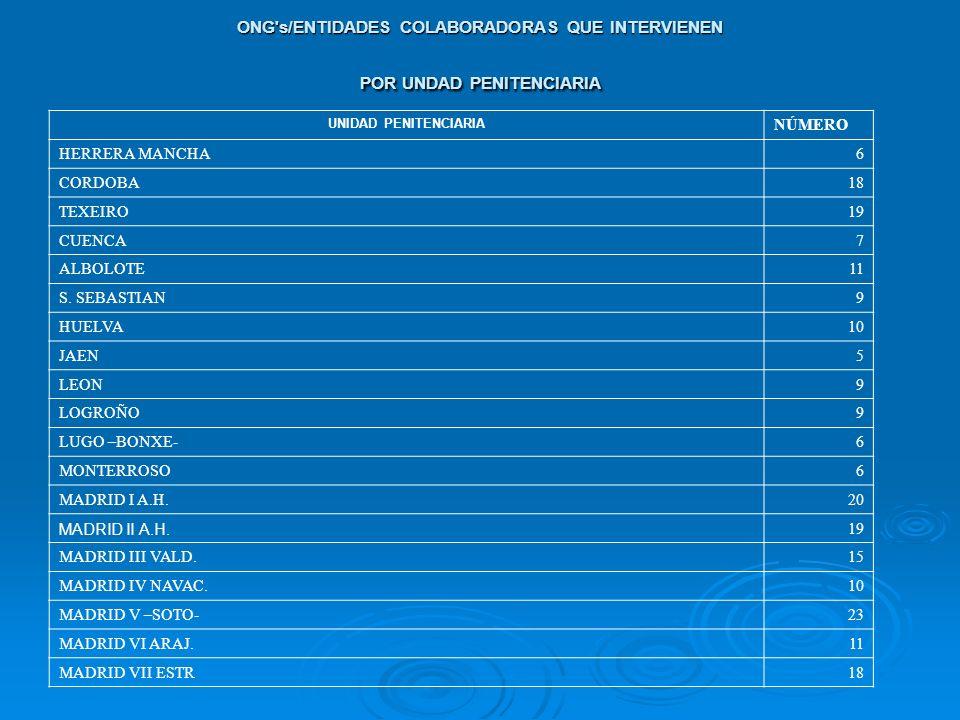 ONG's/ENTIDADES COLABORADORAS QUE INTERVIENEN POR UNDAD PENITENCIARIA UNIDAD PENITENCIARIA NÚMERO HERRERA MANCHA6 CORDOBA18 TEXEIRO19 CUENCA7 ALBOLOTE
