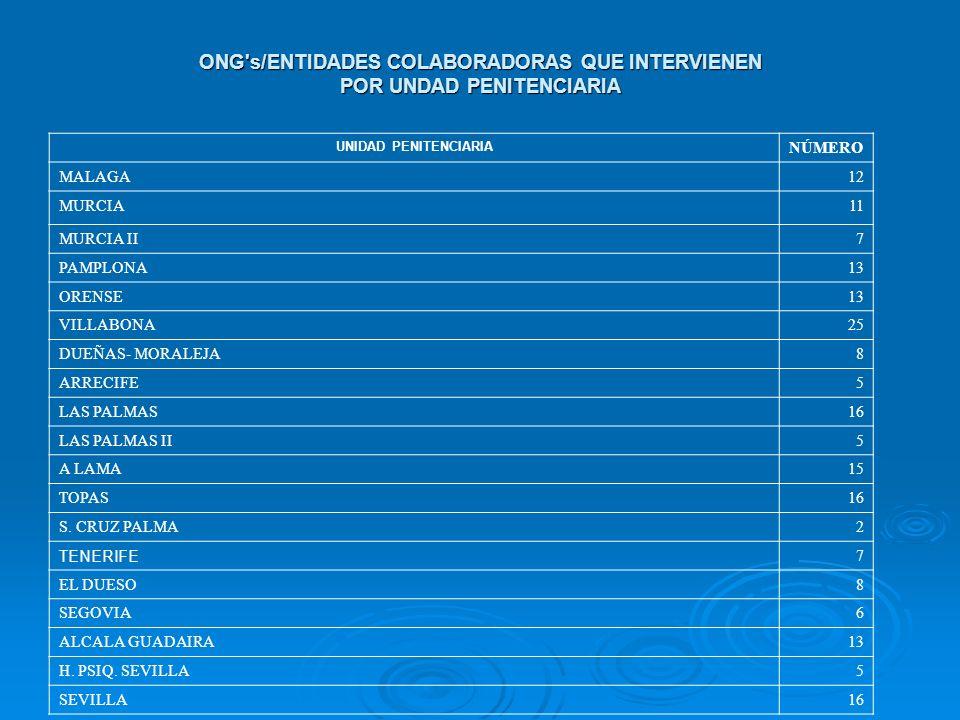 ONG's/ENTIDADES COLABORADORAS QUE INTERVIENEN POR UNDAD PENITENCIARIA UNIDAD PENITENCIARIA NÚMERO MALAGA12 MURCIA11 MURCIA II7 PAMPLONA13 ORENSE13 VIL