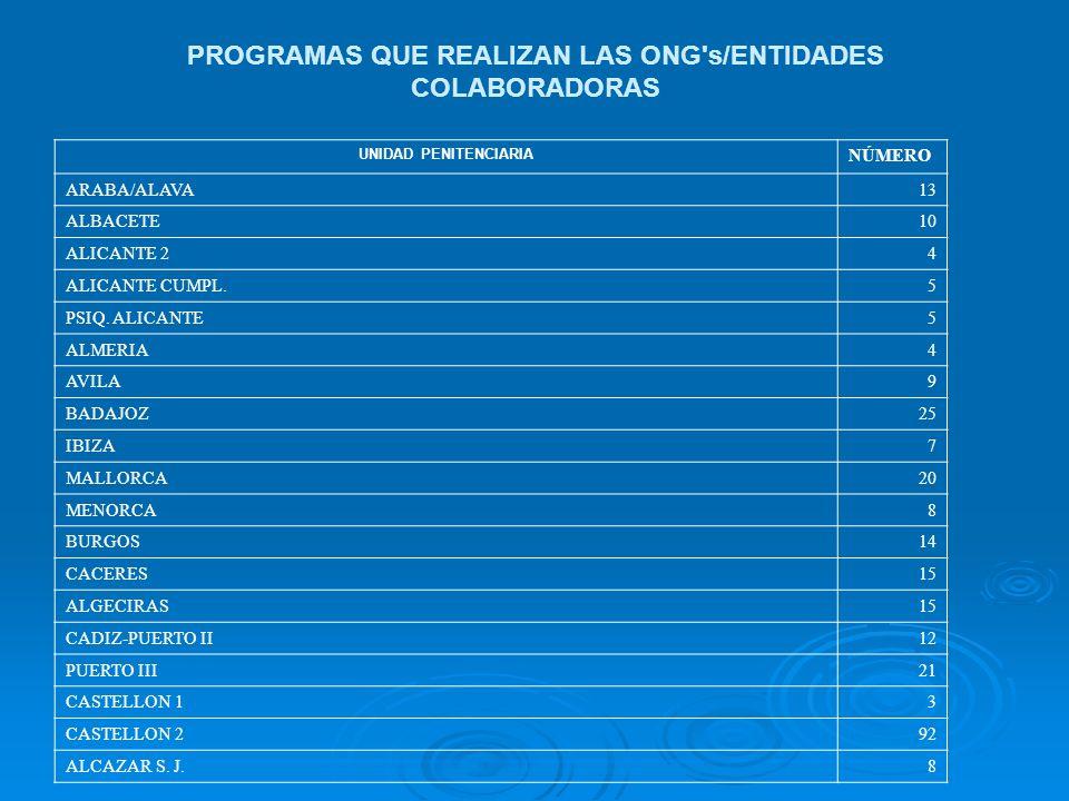 PROGRAMAS QUE REALIZAN LAS ONG's/ENTIDADES COLABORADORAS UNIDAD PENITENCIARIA NÚMERO ARABA/ALAVA13 ALBACETE10 ALICANTE 24 ALICANTE CUMPL.5 PSIQ. ALICA
