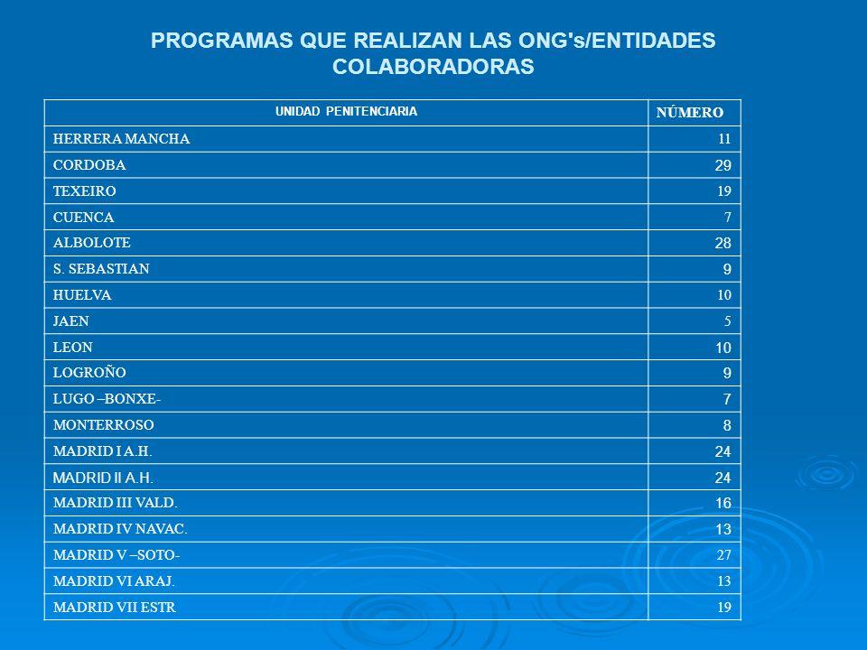 PROGRAMAS QUE REALIZAN LAS ONG's/ENTIDADES COLABORADORAS UNIDAD PENITENCIARIA NÚMERO HERRERA MANCHA11 CORDOBA 29 TEXEIRO19 CUENCA7 ALBOLOTE 28 S. SEBA