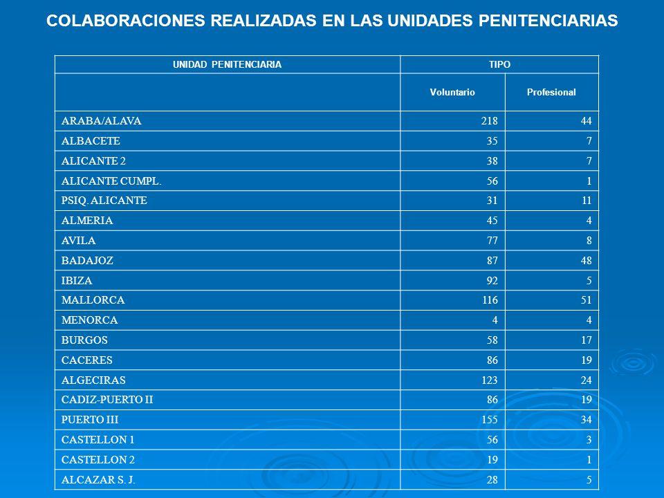 COLABORACIONES REALIZADAS EN LAS UNIDADES PENITENCIARIAS UNIDAD PENITENCIARIATIPO VoluntarioProfesional ARABA/ALAVA21844 ALBACETE357 ALICANTE 2387 ALI