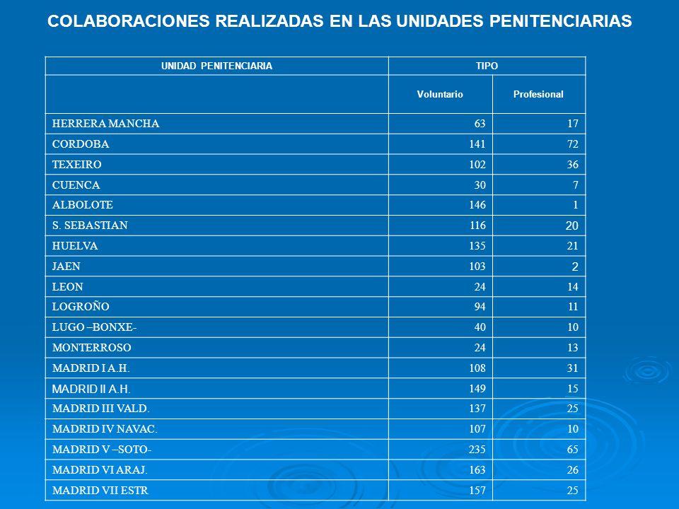COLABORACIONES REALIZADAS EN LAS UNIDADES PENITENCIARIAS UNIDAD PENITENCIARIATIPO VoluntarioProfesional HERRERA MANCHA6317 CORDOBA14172 TEXEIRO10236 CUENCA307 ALBOLOTE1461 S.
