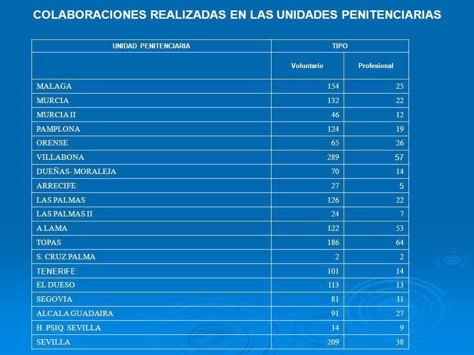 COLABORACIONES REALIZADAS EN LAS UNIDADES PENITENCIARIAS UNIDAD PENITENCIARIATIPO VoluntarioProfesional MALAGA15425 MURCIA13222 MURCIA II4612 PAMPLONA12419 ORENSE6526 VILLABONA289 57 DUEÑAS- MORALEJA7014 ARRECIFE27 5 LAS PALMAS12622 LAS PALMAS II247 A LAMA12253 TOPAS18664 S.
