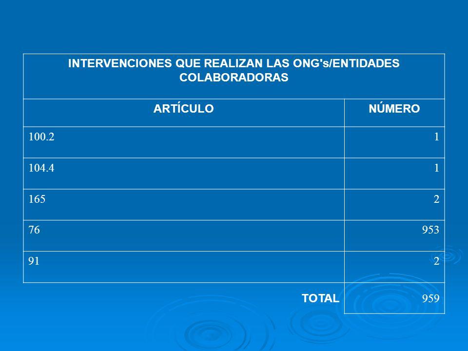 INTERVENCIONES QUE REALIZAN LAS ONG's/ENTIDADES COLABORADORAS ARTÍCULONÚMERO 100.21 104.41 1652 76953 912 TOTAL 959