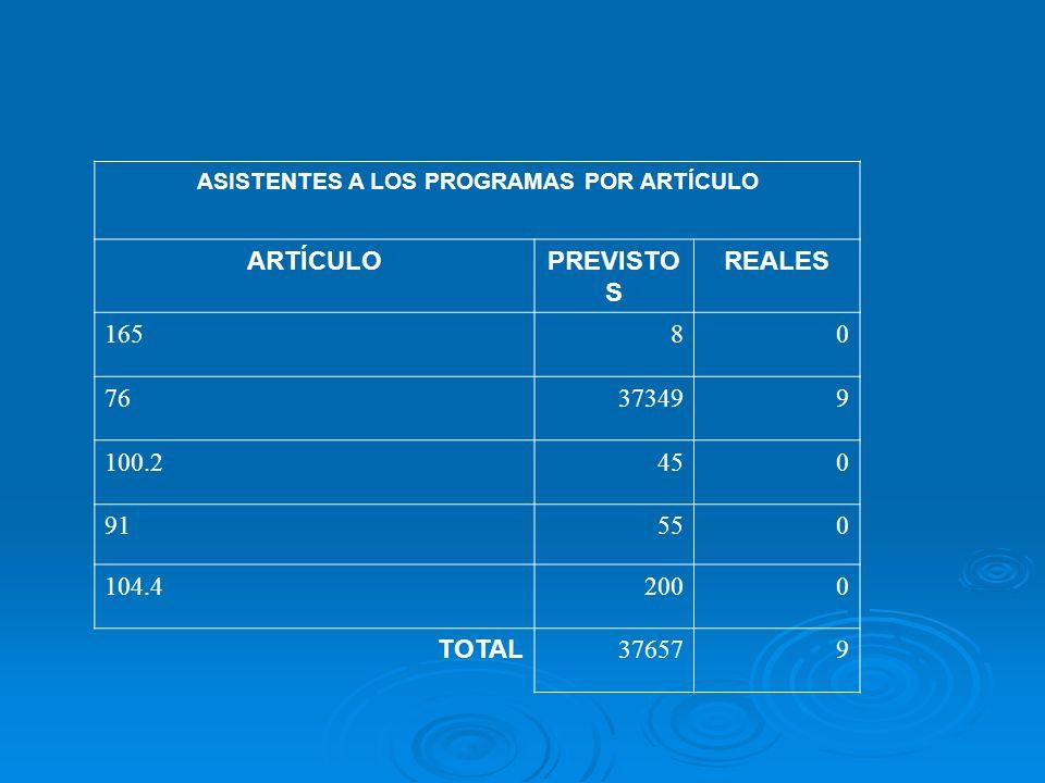 ASISTENTES A LOS PROGRAMAS POR ARTÍCULO ARTÍCULOPREVISTO S REALES 16580 76373499 100.2450 91550 104.42000 TOTAL 376579
