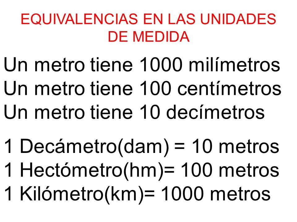 EQUIVALENCIAS EN LAS UNIDADES DE MEDIDA Un metro tiene 1000 milímetros Un metro tiene 100 centímetros Un metro tiene 10 decímetros 1 Decámetro(dam) =