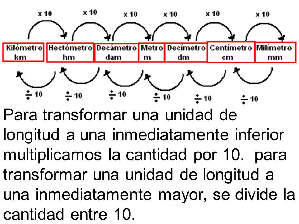 De mayor a menor : se multiplica x 10 en cada salto De menor a mayor: se divide entre 10 en cada salto Ej: 1 km = 1x 10 hm = 10 hm 2km= 2x10x10 dam = 200 dam 5km= 5x10x10x10 m= 5000 m 4hm= 4x10 dam= 40 dam Ej: 1 m = 1 ÷ 10 dam = 0,1 dam 25dm= 25 ÷10 m = 2,5 m 8m= 8 ÷ 10 ÷ 10hm= 0,08 hm 150mm= 150 ÷ 10 cm= 15 cm