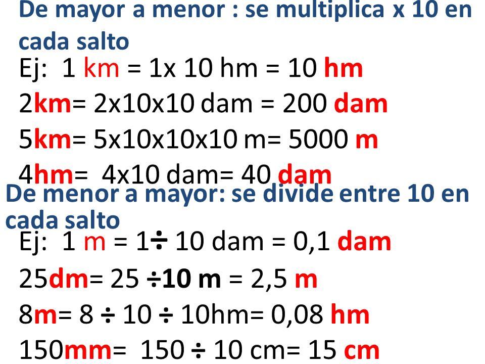 De mayor a menor : se multiplica x 10 en cada salto De menor a mayor: se divide entre 10 en cada salto Ej: 1 km = 1x 10 hm = 10 hm 2km= 2x10x10 dam =